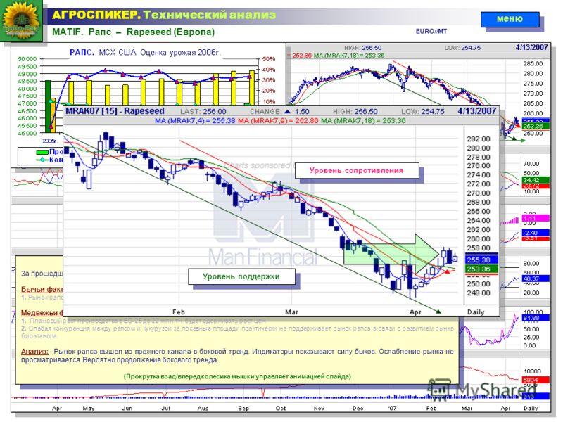 MATIF. Рапс – Rapeseed (Европа) АГРОСПИКЕР. Технический анализ Технический анализ ситуации За прошедшую неделю на европейском рынке рапса цены повысились на 0,99% ( + 2,5 /mt ) Бычьи факторы и их составляющие: 1. Рынок рапса расширяется в сторону тех