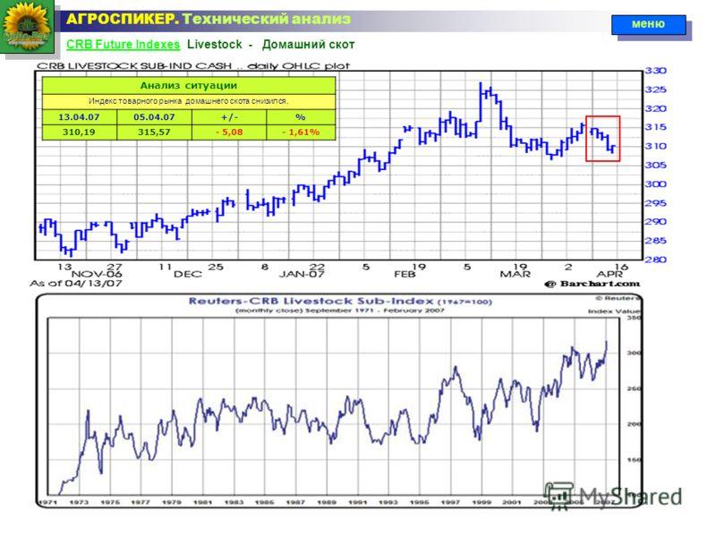 CRB Future IndexesCRB Future Indexes Livestock - Домашний скот АГРОСПИКЕР. Технический анализ меню Анализ ситуации Индекс товарного рынка домашнего скота снизился. 13.04.0705.04.07+/-% 310,19315,57- 5,08- 1,61%