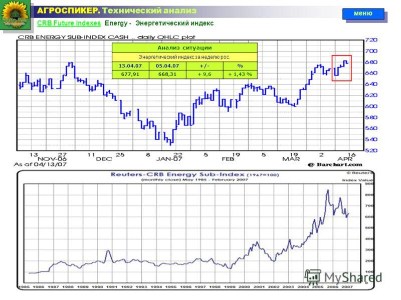 CRB Future IndexesCRB Future Indexes Energy - Энергетический индекс АГРОСПИКЕР. Технический анализ меню Анализ ситуации Энергетический индекс за неделю рос. 13.04.0705.04.07+/-% 677,91668,31+ 9,6+ 1,43 %