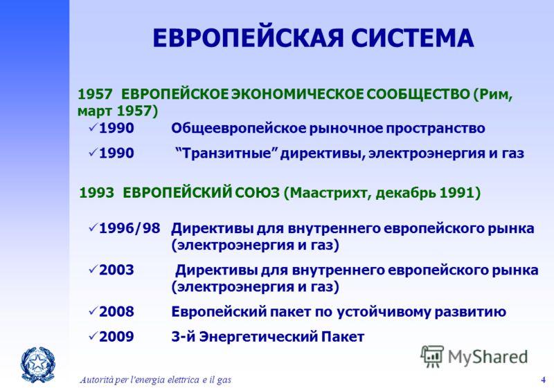 Autorità per l'energia elettrica e il gas4 ЕВРОПЕЙСКАЯ СИСТЕМА 1957 ЕВРОПЕЙСКОЕ ЭКОНОМИЧЕСКОЕ СООБЩЕСТВО (Рим, март 1957) 1990 Общеевропейское рыночное пространство 1990 Транзитные директивы, электроэнергия и газ 1996/98Директивы для внутреннего евро