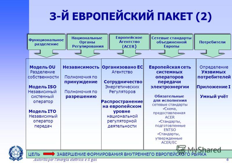 Autorità per l'energia elettrica e il gas6 Функциональное разделение Функциональное разделение Национальные Органы Регулирования Национальные Органы Регулирования Европейское Агентство (ACER ) Европейское Агентство (ACER ) Сетевые стандарты объединен