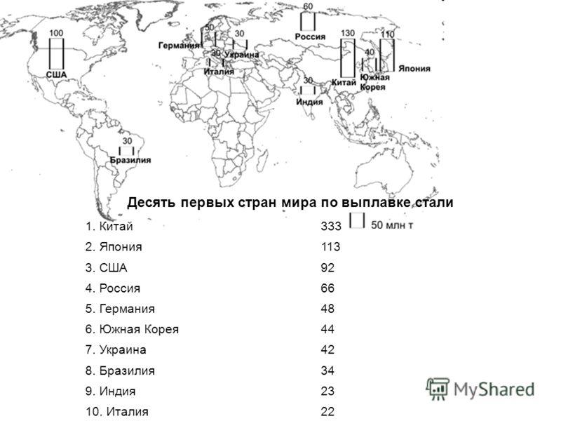 Десять первых стран мира по выплавке стали 1. Китай333 2. Япония113 3. США92 4. Россия66 5. Германия48 6. Южная Корея44 7. Украина42 8. Бразилия34 9. Индия23 10. Италия22