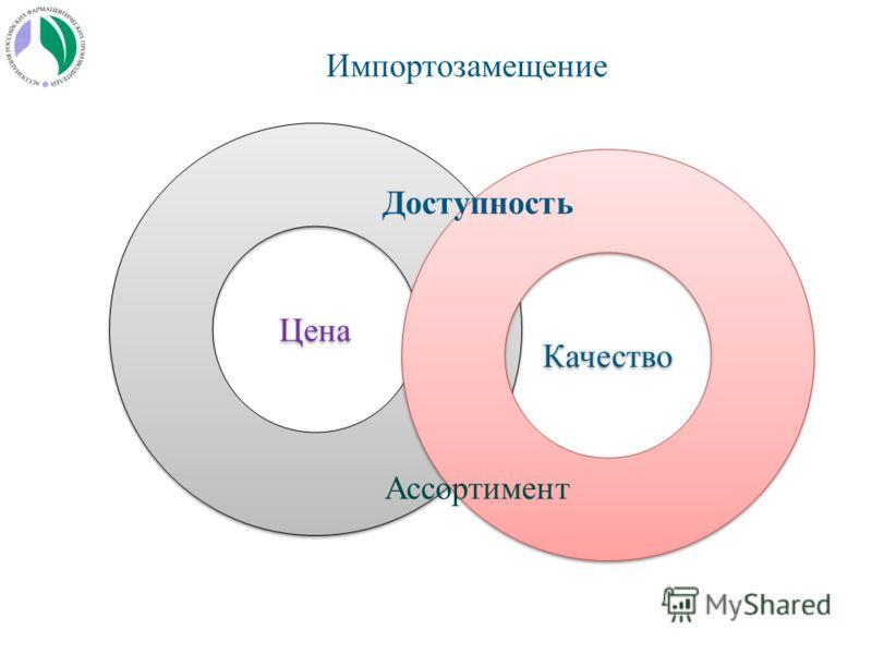 Цена Качество Ассортимент Доступность Импортозамещение