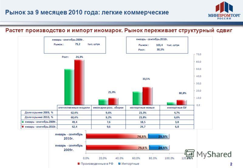 1 Рынок за 9 месяцев 2010 года: легковые автомобили Рынок выходит из кризиса с ростом доли легковых машин, произведенных в РФ