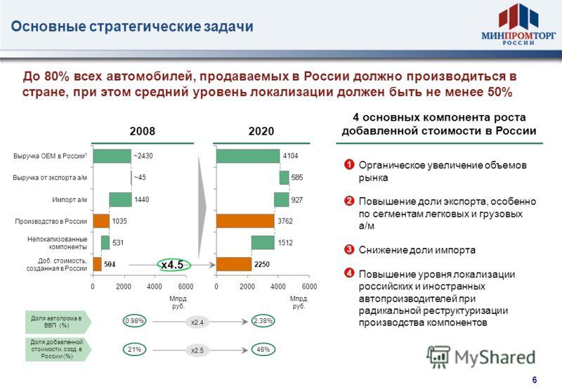 5 Программа утилизация старых автомобилей По состоянию на 19 октября 2010 года: Выписано свыше 326 тыс. свидетельств Реализовано более 295 тыc. а/м, в т. ч. по предварительным договорам ~ 95 тыс. а/м Фактические продажи составили свыше 200 шт. автомо