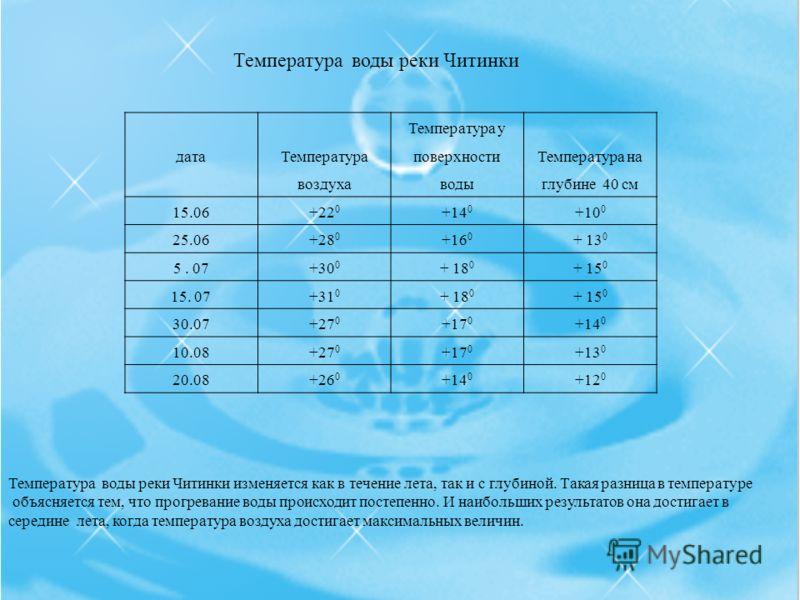 дата Температура воздуха Температура у поверхности воды Температура на глубине 40 см 15.06+22 0 +14 0 +10 0 25.06+28 0 +16 0 + 13 0 5. 07+30 0 + 18 0 + 15 0 15. 07+31 0 + 18 0 + 15 0 30.07+27 0 +17 0 +14 0 10.08+27 0 +17 0 +13 0 20.08+26 0 +14 0 +12