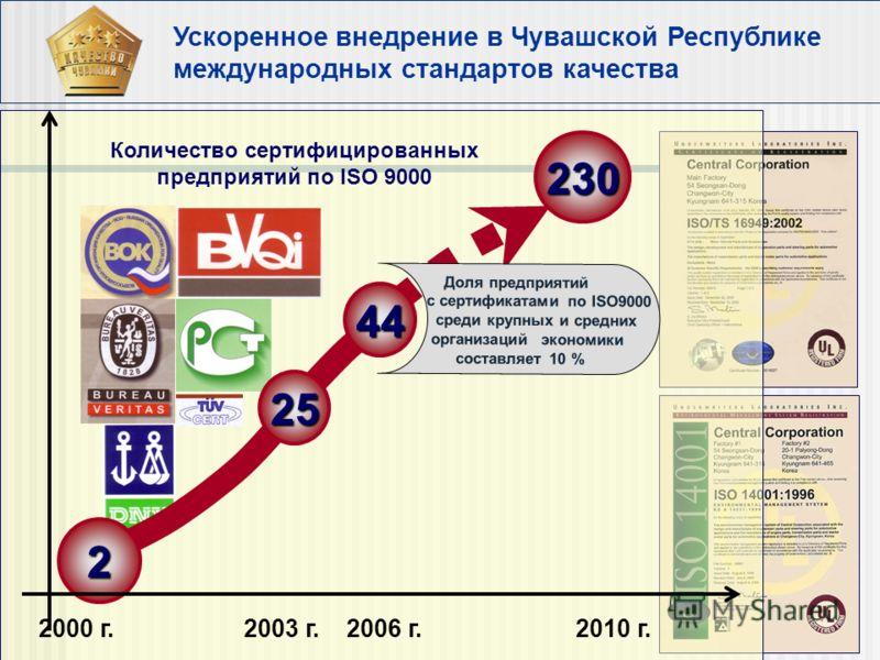 Количество сертифицированных предприятий по ISO 9000 Ускоренное внедрение в Чувашской Республике международных стандартов качества 2000 г. 2006 г.2010 г.2003 г. 25 44 2 230 Доля предприятий с сертификатами по ISO9000 среди крупных и средних организац