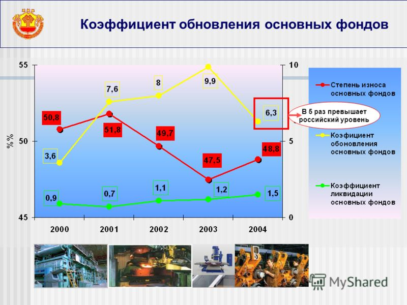 Коэффициент обновления основных фондов В 5 раз превышает российский уровень