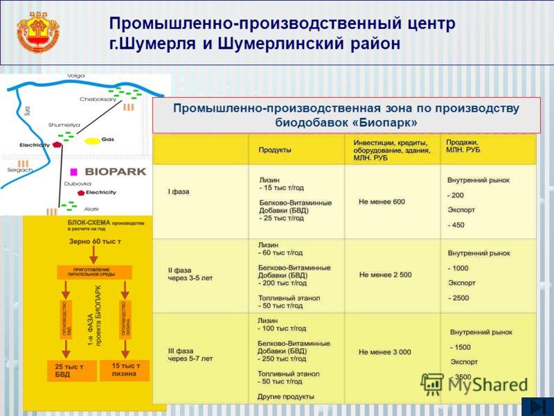 Промышленно-производственный центр г.Шумерля и Шумерлинский район Промышленно-производственная зона по производству биодобавок «Биопарк»