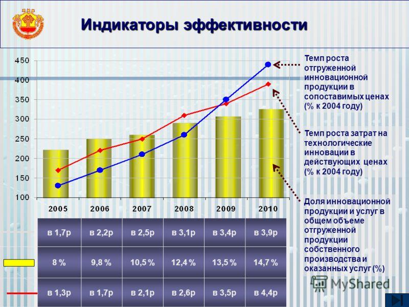 Индикаторы эффективности в 1,7рв 2,2рв 2,5рв 3,1рв 3,4рв 3,9р 8 %9,8 %10,5 %12,4 %13,5 %14,7 % в 1,3рв 1,7рв 2,1рв 2,6рв 3,5рв 4,4р Темп роста отгруженной инновационной продукции в сопоставимых ценах (% к 2004 году) Темп роста затрат на технологическ
