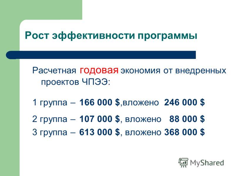 Рост эффективности программы Расчетная годовая экономия от внедренных проектов ЧПЭЭ: 1 группа – 166 000 $,вложено 246 000 $ 2 группа – 107 000 $, вложено 88 000 $ 3 группа – 613 000 $, вложено 368 000 $