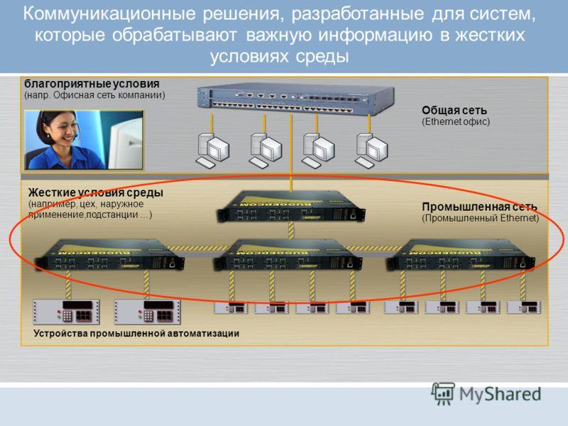 Коммуникационные решения, разработанные для систем, которые обрабатывают важную информацию в жестких условиях среды благоприятные условия (напр. Офисная сеть компании) Общая сеть (Ethernet офис) Промышленная сеть (Промышленный Ethernet) Жесткие услов
