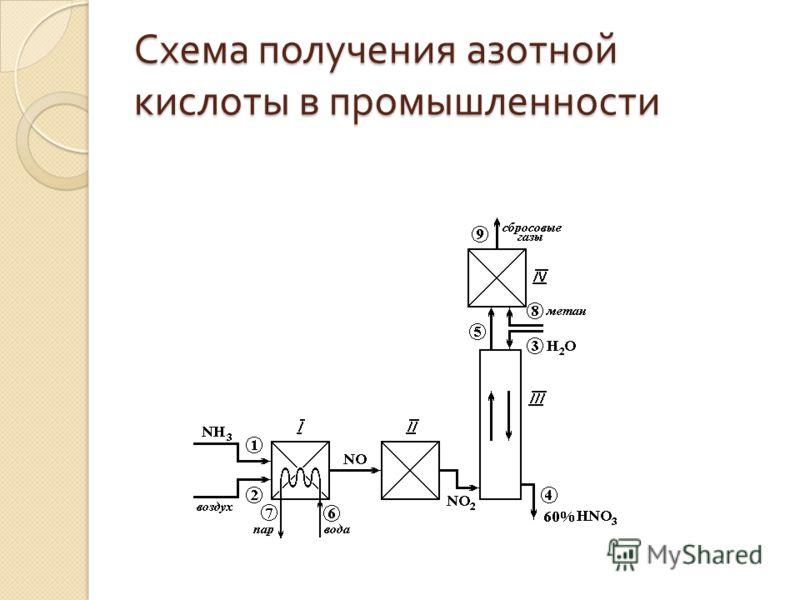Схема получения азотной кислоты в промышленности
