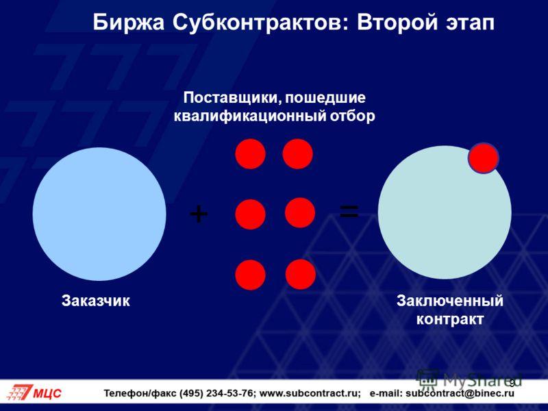 9 Биржа Субконтрактов: Второй этап + = Поставщики, пошедшие квалификационный отбор Заключенный контракт Заказчик