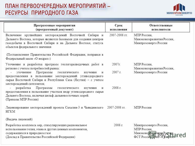 Программные мероприятия (программный документ) Срок исполнения Ответственные исполнители Включение крупнейших месторождений Восточной Сибири и Дальнего Востока, которые являются базовыми для создания центров газодобычи в Восточной Сибири и на Дальнем