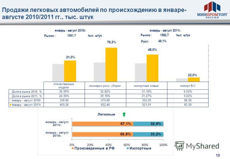 12 Динамика производства автомобильной техники в России в январе-августе 2010/2011 гг., тыс. штук Рост производства в России в 2011 г. на уровне 55,1% опережает темпы продаж, что говорит и об увеличении доли машин российской сборки так и о запуске но