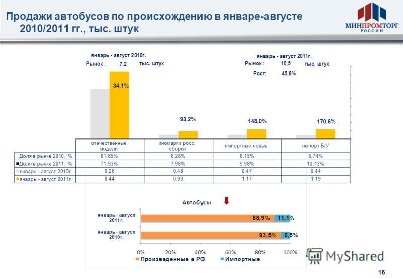15 Продажи грузовых автомобилей по происхождению в январе- августе 2010/2011 гг., тыс. штук