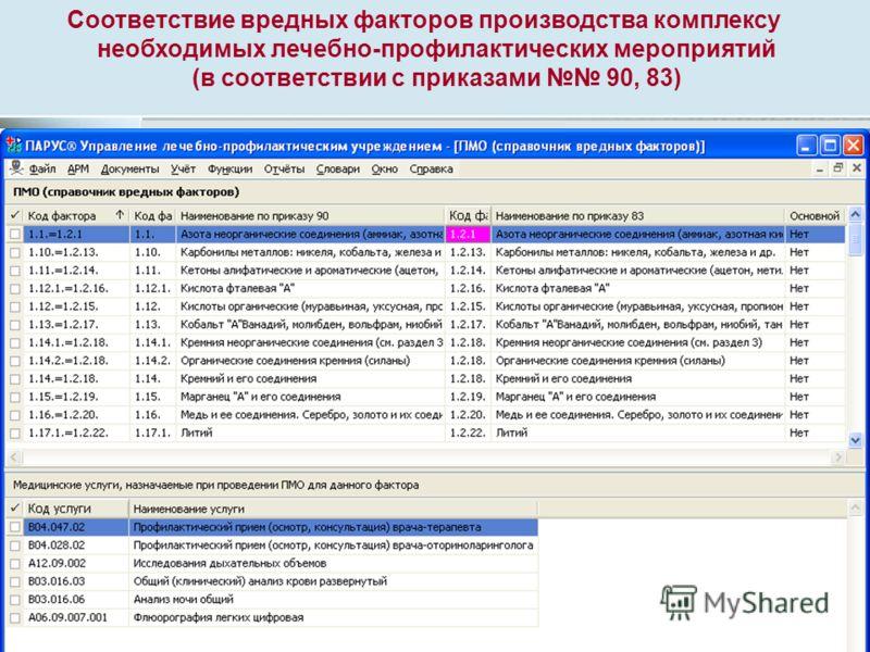 ФМБА России Центр промышленного здравоохранения Кафедра ИПК Промышленное здравоохранение Клиническая больница 85 Соответствие вредных факторов производства комплексу необходимых лечебно-профилактических мероприятий (в соответствии с приказами 90, 83)