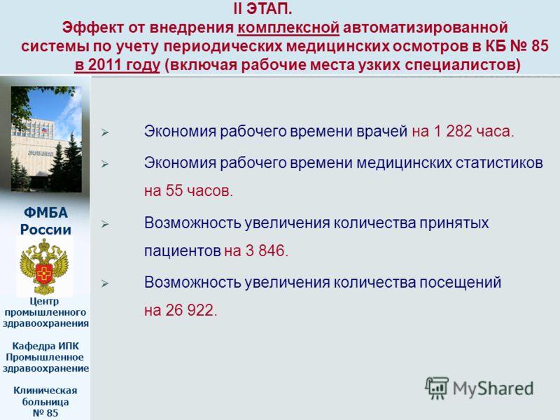 ФМБА России Центр промышленного здравоохранения Кафедра ИПК Промышленное здравоохранение Клиническая больница 85 Экономия рабочего времени врачей на 1 282 часа. Экономия рабочего времени медицинских статистиков на 55 часов. Возможность увеличения кол