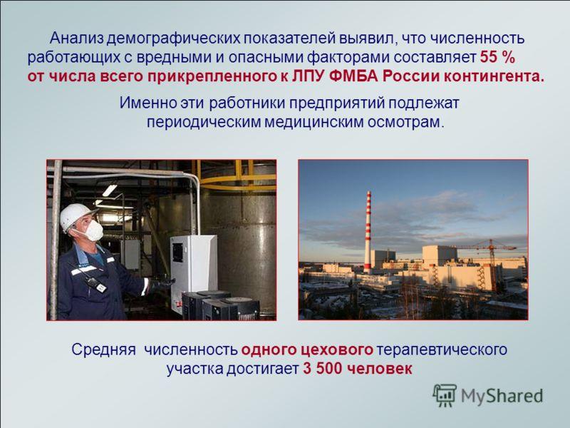 ФМБА России Центр промышленного здравоохранения Кафедра ИПК Промышленное здравоохранение Клиническая больница 85 Анализ демографических показателей выявил, что численность работающих с вредными и опасными факторами составляет 55 % от числа всего прик