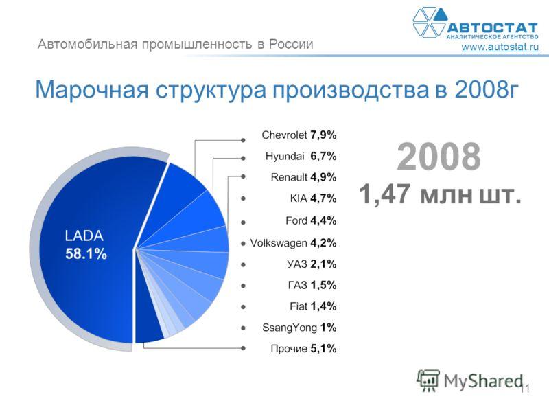 Автомобильная промышленность в России www.autostat.ru 11 Марочная структура производства в 2008г