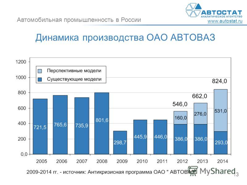 Автомобильная промышленность в России www.autostat.ru 13 Динамика производства ОАО АВТОВАЗ