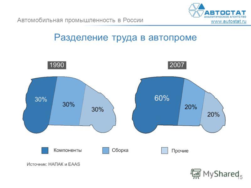 Автомобильная промышленность в России www.autostat.ru 15 Разделение труда в автопроме
