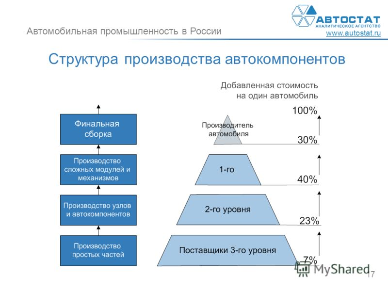 Автомобильная промышленность в России www.autostat.ru 17 Структура производства автокомпонентов