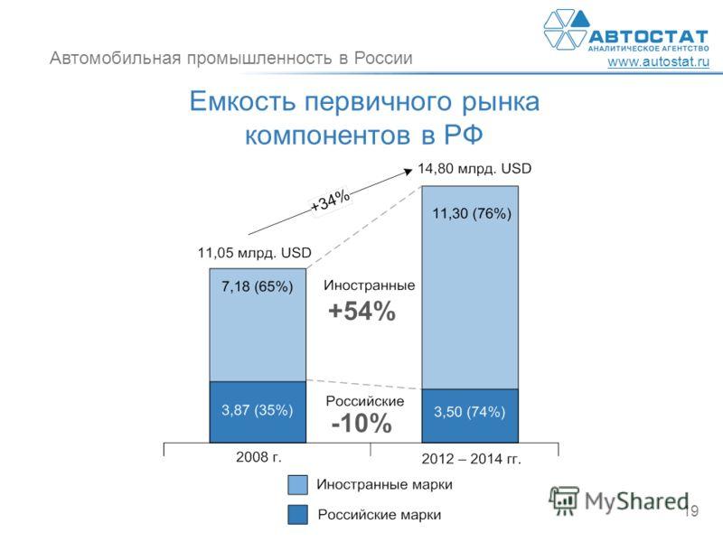 Автомобильная промышленность в России www.autostat.ru 19 Емкость первичного рынка компонентов в РФ