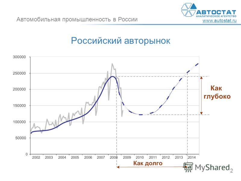 Автомобильная промышленность в России www.autostat.ru 2 Российский авторынок