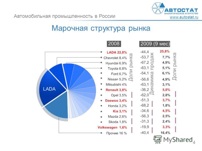Автомобильная промышленность в России www.autostat.ru 4 Марочная структура рынка