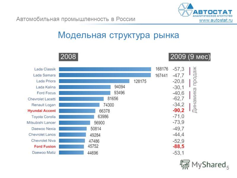 Автомобильная промышленность в России www.autostat.ru 5 Модельная структура рынка