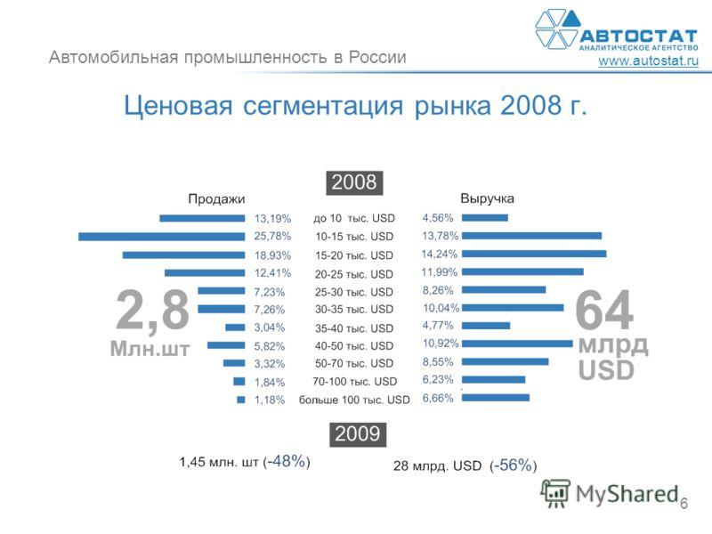 Автомобильная промышленность в России www.autostat.ru 6 Ценовая сегментация рынка 2008 г.