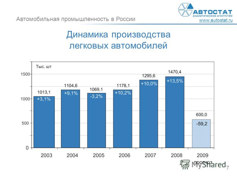 Автомобильная промышленность в России www.autostat.ru 7 Динамика производства легковых автомобилей