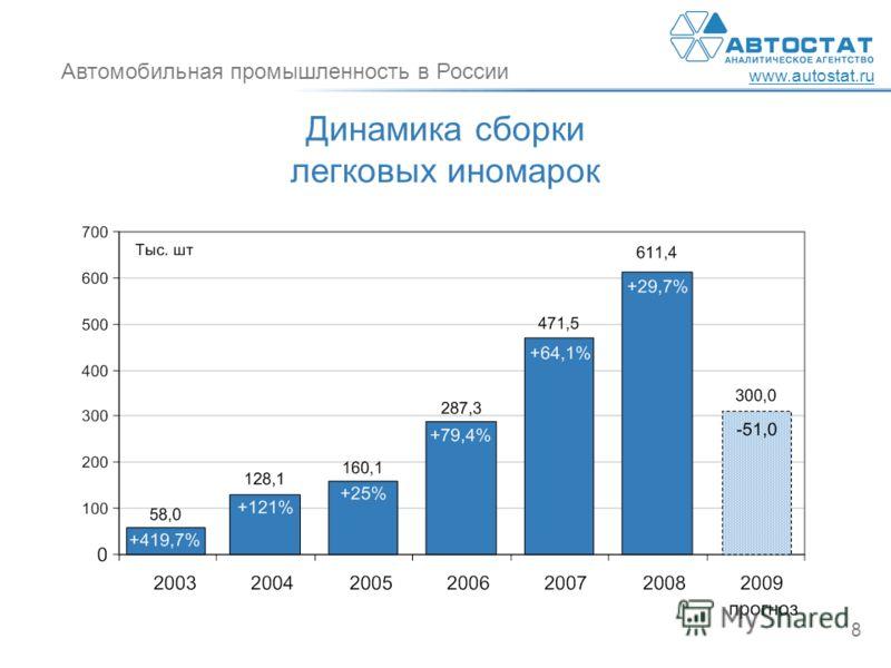 Автомобильная промышленность в России www.autostat.ru 8 Динамика сборки легковых иномарок