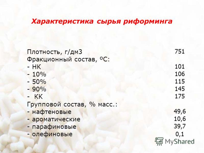 Характеристика сырья риформинга Плотность, г/дм3 Фракционный состав, ºС: - НК - 10% - 50% - 90% - КК Групповой состав, % масс.: - нафтеновые - ароматические - парафиновые - олефиновые 751 101 106 115 145 175 49,6 10,6 39,7 0,1