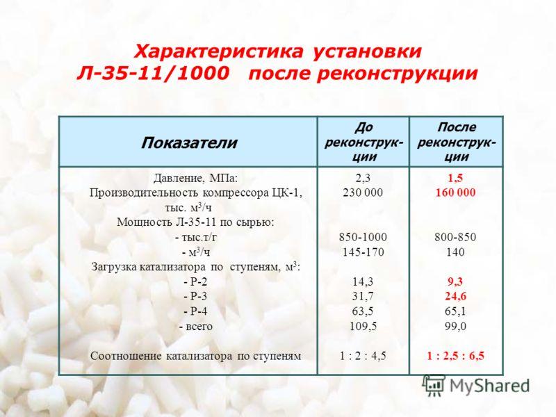 Характеристика установки Л-35-11/1000 после реконструкции Показатели До реконструк- ции После реконструк- ции Давление, МПа: Производительность компрессора ЦК-1, тыс. м 3 /ч Мощность Л-35-11 по сырью: - тыс.т/г - м 3 /ч Загрузка катализатора по ступе