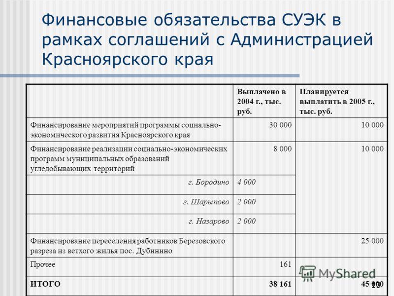 13 Финансовые обязательства СУЭК в рамках соглашений с Администрацией Красноярского края Выплачено в 2004 г., тыс. руб. Планируется выплатить в 2005 г., тыс. руб. Финансирование мероприятий программы социально- экономического развития Красноярского к