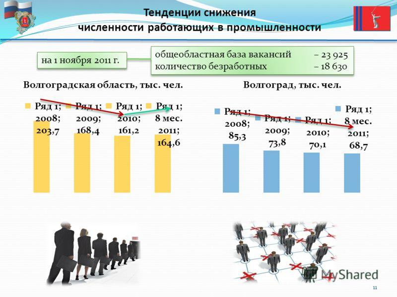 Тенденции снижения численности работающих в промышленности 11 Волгоградская область, тыс. чел.Волгоград, тыс. чел. общеобластная база вакансий– 23 925 количество безработных – 18 630 общеобластная база вакансий– 23 925 количество безработных – 18 630