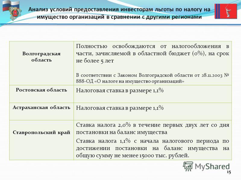 Анализ условий предоставления инвесторам льготы по налогу на имущество организаций в сравнении с другими регионами Волгоградская область Полностью освобождаются от налогообложения в части, зачисляемой в областной бюджет (0%), на срок не более 5 лет В