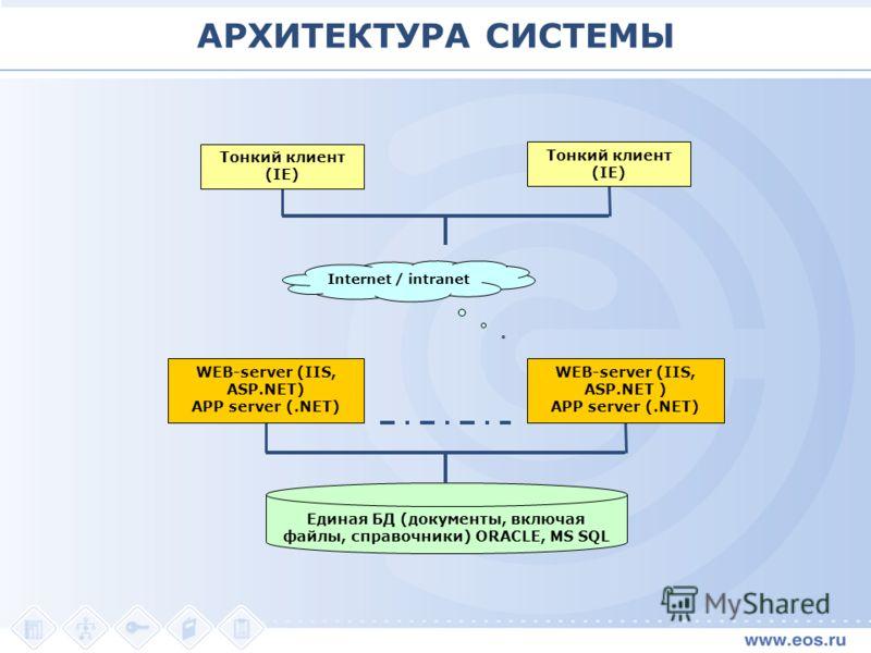 Единая БД (документы, включая файлы, справочники) ORACLE, MS SQL WEB-server (IIS, ASP.NET) APP server (.NET) WEB-server (IIS, ASP.NET ) APP server (.NET) Internet / intranet Тонкий клиент (IE) АРХИТЕКТУРА СИСТЕМЫ