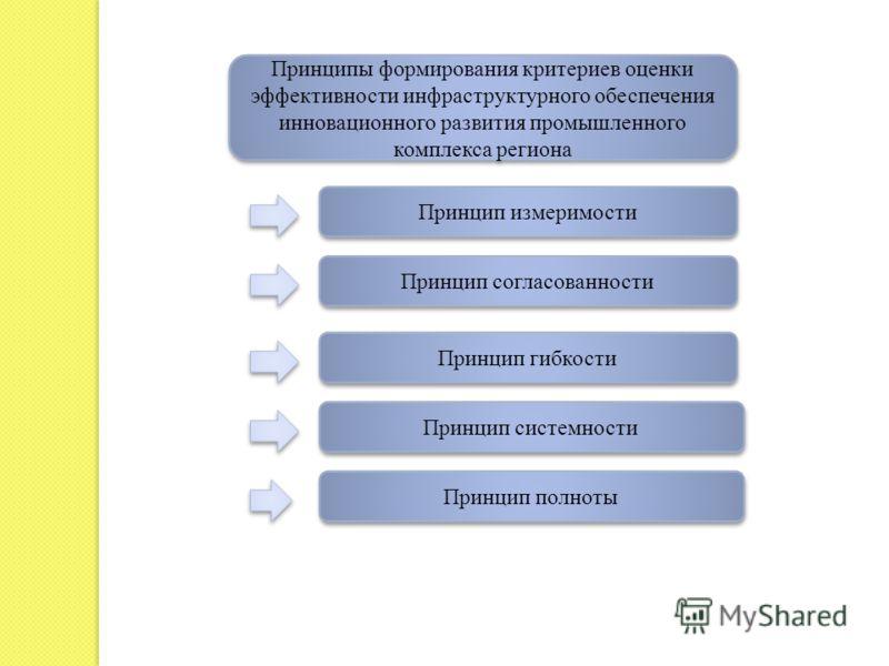 Принципы формирования критериев оценки эффективности инфраструктурного обеспечения инновационного развития промышленного комплекса региона Принцип измеримости Принцип согласованности Принцип гибкости Принцип системности Принцип полноты