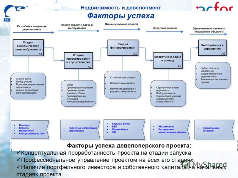 Факторы успеха девелоперского проекта: Концептуальная проработанность проекта на стадии запуска. Профессиональное управление проектом на всех его стадиях. Наличие портфельного инвестора и собственного капитала на начальных стадиях проекта. Недвижимос