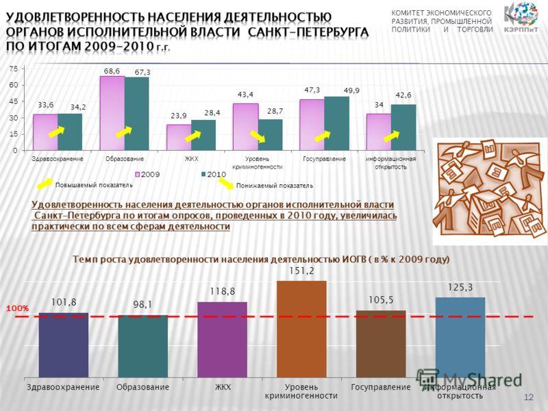 Удовлетворенность населения деятельностью органов исполнительной власти Санкт-Петербурга по итогам опросов, проведенных в 2010 году, увеличилась практически по всем сферам деятельности КОМИТЕТ ЭКОНОМИЧЕСКОГО РАЗВИТИЯ, ПРОМЫШЛЕННОЙ ПОЛИТИКИ И ТОРГОВЛИ