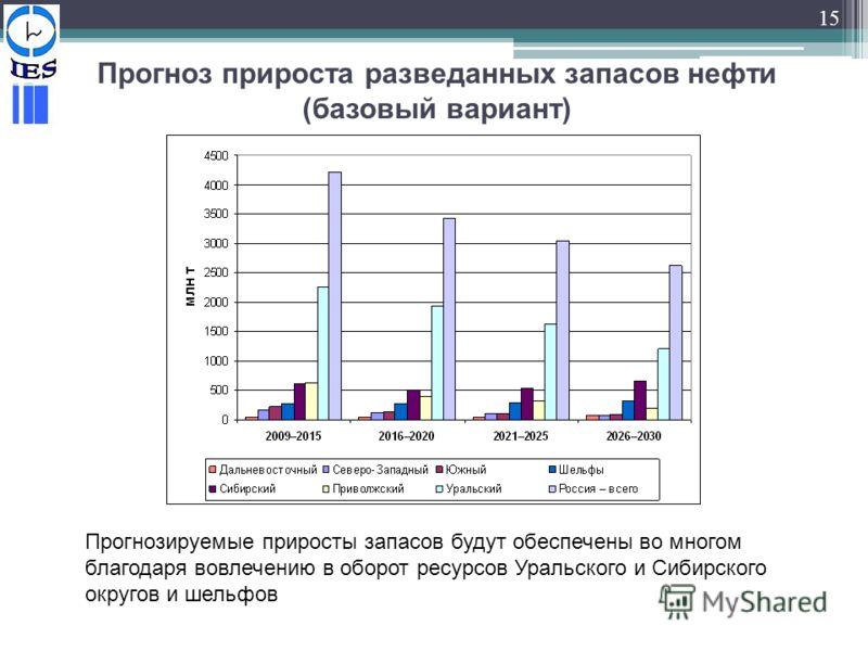 15 Прогноз прироста разведанных запасов нефти (базовый вариант) Прогнозируемые приросты запасов будут обеспечены во многом благодаря вовлечению в оборот ресурсов Уральского и Сибирского округов и шельфов