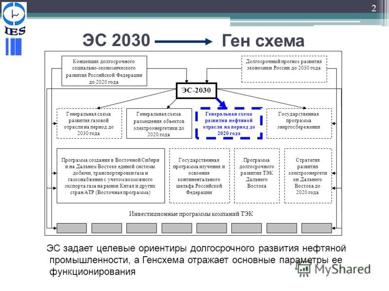 Генеральная схема газовой отрасли