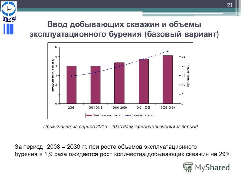 21 Ввод добывающих скважин и объемы эксплуатационного бурения (базовый вариант) Примечание: за период 2016 – 2030 даны средние значения за период За период 2008 – 2030 гг. при росте объемов эксплуатационного бурения в 1,9 раза ожидается рост количест