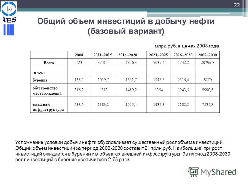 22 Общий объем инвестиций в добычу нефти (базовый вариант) Усложнение условий добычи нефти обусловливает существенный рост объема инвестиций. Общий объем инвестиций за период 2008-2030 составит 21 трлн руб. Наибольший прирост инвестиций ожидается в б