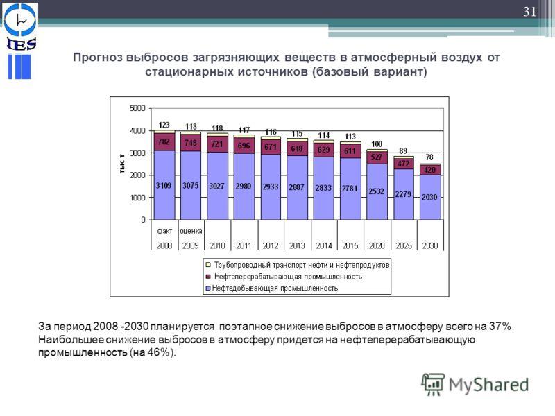 31 Прогноз выбросов загрязняющих веществ в атмосферный воздух от стационарных источников (базовый вариант) За период 2008 -2030 планируется поэтапное снижение выбросов в атмосферу всего на 37%. Наибольшее снижение выбросов в атмосферу придется на неф