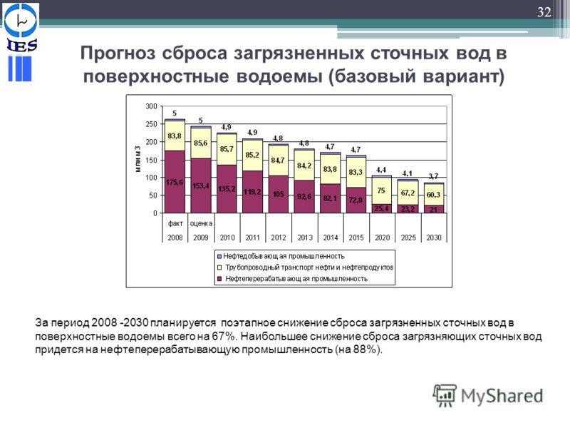 32 Прогноз сброса загрязненных сточных вод в поверхностные водоемы (базовый вариант) За период 2008 -2030 планируется поэтапное снижение сброса загрязненных сточных вод в поверхностные водоемы всего на 67%. Наибольшее снижение сброса загрязняющих сто